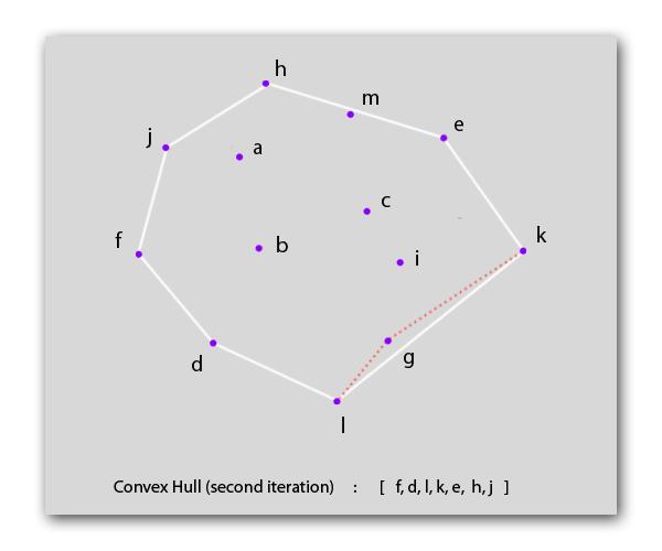 convexHullSecondIteration2